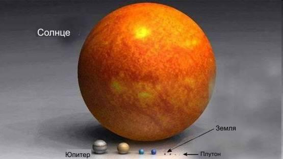Сравнительные размеры Солнца и планет